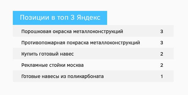 """Результат по проекту """"Латоника"""""""