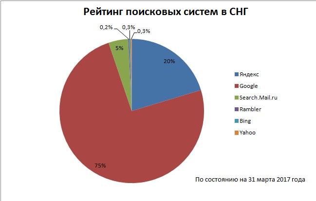 Рейтинг поисковых систем